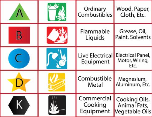 Penyebab Kebakaran dan Klasifikasi Jenis Kebakaran